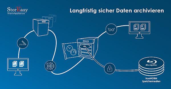 Daten langfristig und sicher archivieren