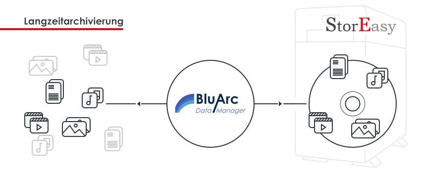 Funktion des BluArc DataManager