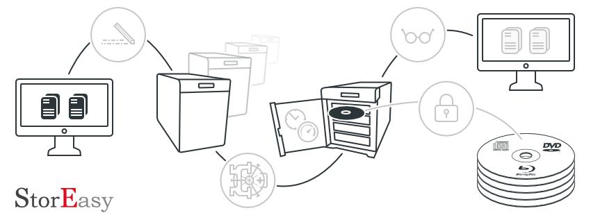 Funktion der WORM Appliance